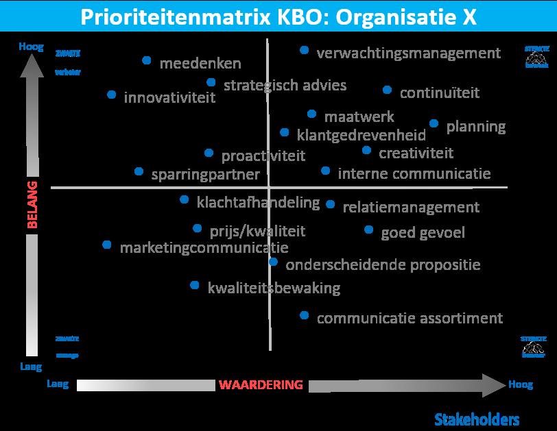 Prioriteitenmatrix KBO retention 1.0